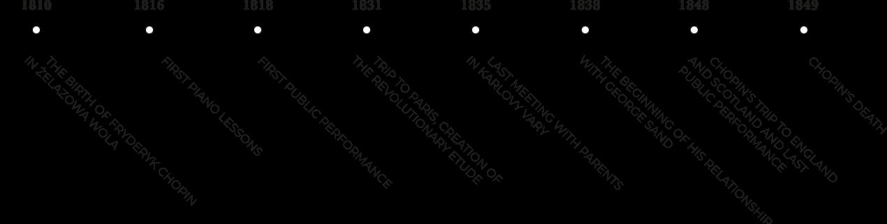 Chopin Watch timeline